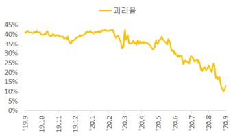 한국금융지주우 vs 한국금융지주 알아보자 (카카오뱅크 상장 관련주, 주가, 배당금, 우선주 괴리율)