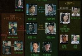 써치 드라마 등장인물관계도 몇부작 : 장동윤 정수정