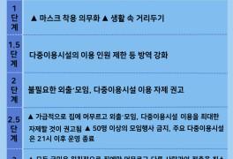 수도권 사회적 거리두기 2단계로 격상(24일 부터~)