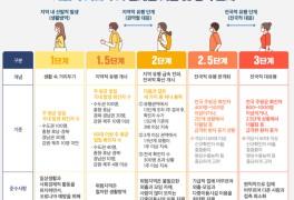코로나 2단계 격상, 3차 대유행... 카페/음식점, 종교활동, 헬스장)