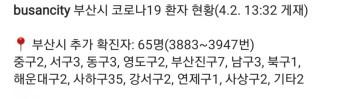 부산 코로나19 사회적거리두기 2단계격상 4월2일부터 4월 11일까지