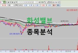 주가분석 차트분석(남북러가스관사업관련주 , 윤석열관련주)
