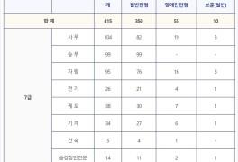 서울교통공사 채용 금년 전체 모집 전형 살펴보기
