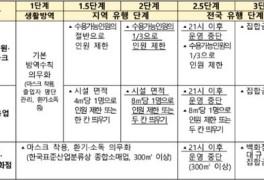 수도권 사회적거리두기 2.5단계 비수도권의 2단계 17일까지...