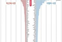 [빅데이터] 박근혜보다 이명박 '사면'에 부정정서 높았다