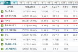 소액으로 주식 IPO 공모주 청약 해보기(씨이랩/ IBK투자증권)