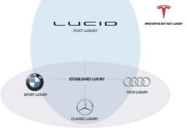 [미국 스팩 SPAC] CCIV & LUCID MOTORS 루시드모터스 - 합병...