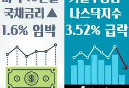 국채금리 상승 - 나스닥지수 폭락