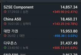 나스닥 -3프로 후 대응방법 (feat.조던 내일의 부)