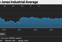 미국증시 미 국채금리 상승세에 경계매물 출현 하락 마감