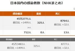 일본 코로나 현황 확진자 백신접종 PCR검사수 긴급사태 사망자...