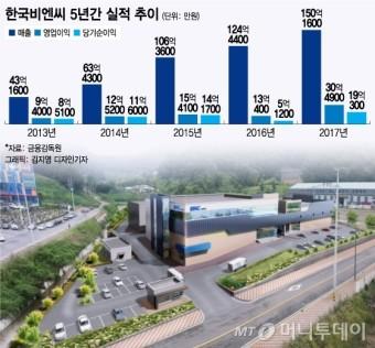 """한국비엔씨, 시장다변화로 최대실적…""""연내 코스닥 도전"""""""