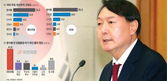 윤석열, 스윙보터 '중도·50대'서 이재명 지지도 넘어 쟁탈전