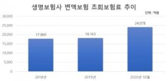 증시 활황에 변액보험 '후끈'…미래에셋생명 시장 선도