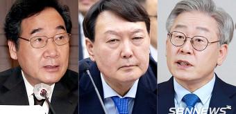 【단독】대전·충남·세종·충북, 차기 대선주자 윤석열 25% vs 이재명 21.5% vs 이낙연 17.5%