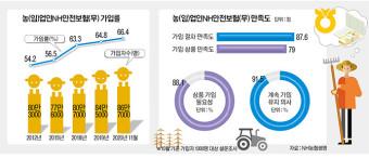 '농업인안전보험' 만족도 높아…올해 가입률 역대 최대