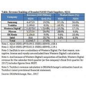 삼성전자, 낸드플래시 독주…2위 도시바와 점유율