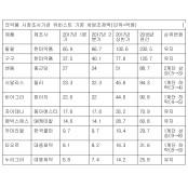 """국산복제약, 비아그라·시알리스 꺾었다…""""매출 1~3위 석권"""" 국산비아그라"""