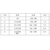 [여자농구 중간순위] 23일 여자프로농구순위