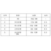 [여자농구 중간순위] 24일 여자프로농구순위