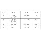 [여자농구 중간순위] 1일 여자프로농구순위