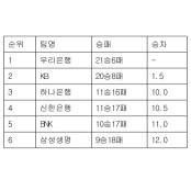 [여자농구 중간순위] 9일 여자프로농구순위