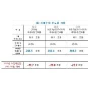 """""""올해 세수펑크 최대 20조원대 예상""""…세입경정 얼마나 하나 경정예상"""