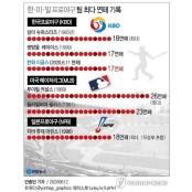 [그래픽] 한·미·일 프로야구 팀 최다 야구 연패 기록