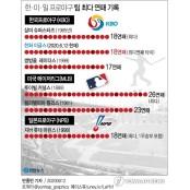[그래픽] 한·미·일 프로야구 프로야구 팀 최다 연패 프로야구 기록(종합)