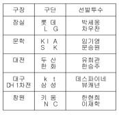 [프로야구] 13일 선발투수