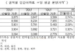 서울 작년 민간아파트 평균 분양가 3.3당 2천832만원