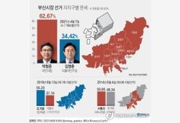 [그래픽] 부산시장 선