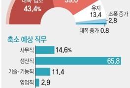 [그래픽] 미래산업 일