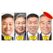 [진안군수 재선거] 전북 성인방송 4개 방송·신문 여론조사서 성인방송 민주당 후보 독주 성인방송