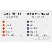 [빅데이터MSI]시장심리 톱5, CJ·LG화학·대한항공·삼성전자·SK이노베이션