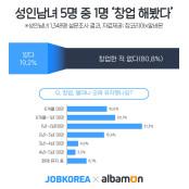 """성인 5명 중 성인카페 1명꼴 창업 경험...""""2년 성인카페 내 사업 접었다"""" 성인카페 68%"""