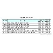 """문체부 """"숙박쿠폰은 관광수요 분산용…추가 수요 창출"""""""