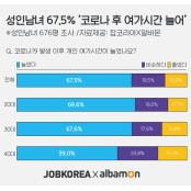 """성인 67.5% """"사회적 거리두기에...코로나 이후 여가시간 늘어"""" 성인영화"""