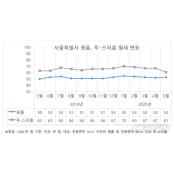"""서울 강남 투·스리룸 월세 최고가 강남룸 갱신…""""월세 선호 임대인↑"""""""