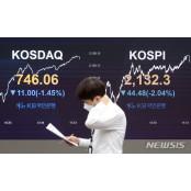 [마감시황]코스피, 美 증시 폭락에 2100선 후퇴