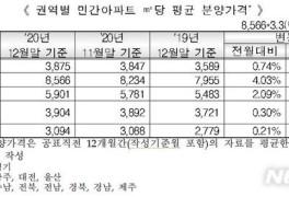 지난달 서울 아파트 평균분양가 3.3당 2827만원…전월比 4.03%↑