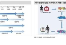 """IBK證 """"보령제약, 항암제 대표품목 매출 매년 상승 중"""""""