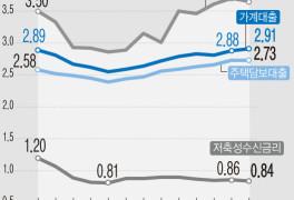 [그래픽] 가계대출 금