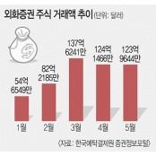 """개미 """"이젠 해외 주식""""… 올 주식공부 거래액 500억 달러 돌파"""