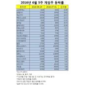 반등 성공한 게임주…소맥·위메이드·넥슨지티 피망포카 상승률 '최고'