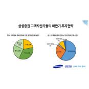 """삼성증권 """"고액자산가 78%, 해외배팅 하반기 투자유망지역으로 해외 해외배팅 꼽아"""""""