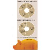 20대 절반가량이 버는돈 20대재태크 30%이상 저축