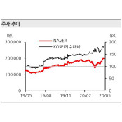 "[Hot-Line] ""NAVER, 언택트 시대 수혜주""…목표가↑ HOT"