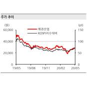 """[Hot-Line] """"애경산업, 화장품 부문 성장회복 HOT 관건"""""""