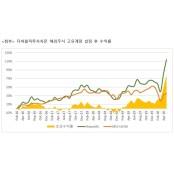 더퍼블릭투자자문, 해외 상품 누적 수익률 에볼루션카지노 100% 돌파